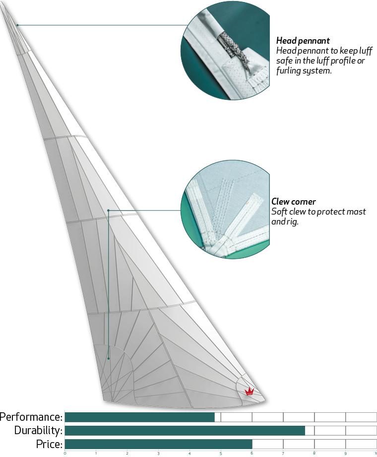 Polyester Laminate - Elvstrøm Sails